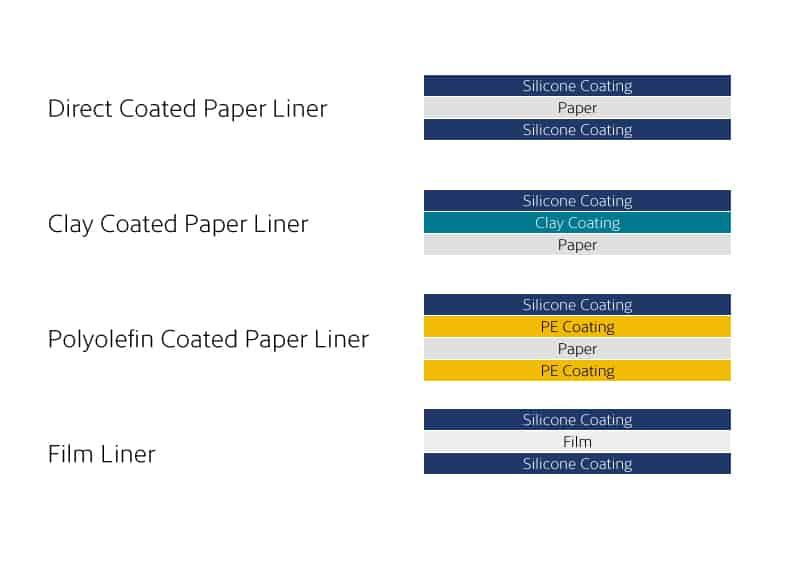Release Liner Construction